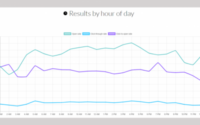Marketing Emails Sent at 4 p.m. have the Highest Open Rate