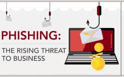 Yikes! 97 Percent of Your Employees May Not be Able to Identify a Phishing Email (INFOGRAPHIC)